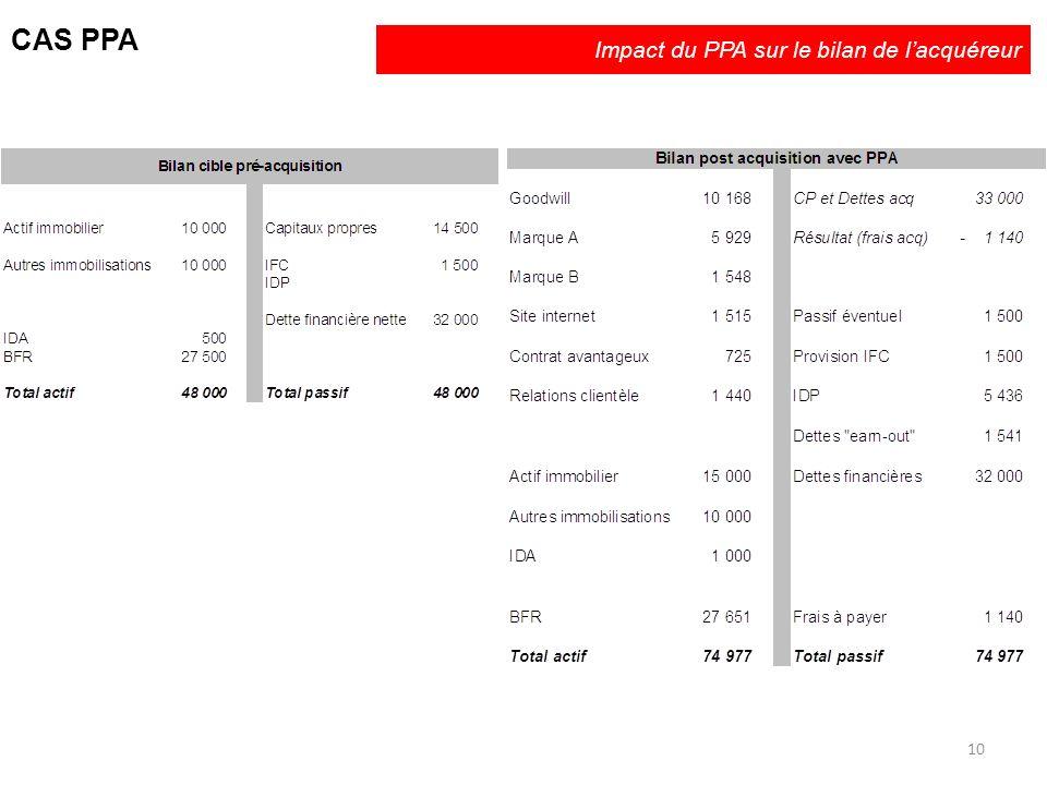 Impact du PPA sur le bilan de lacquéreur CAS PPA 10
