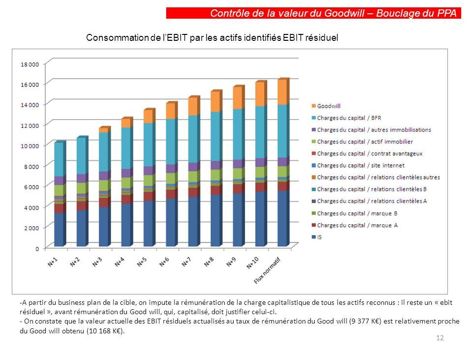 Contrôle de la valeur du Goodwill – Bouclage du PPA Consommation de lEBIT par les actifs identifiés EBIT résiduel -A partir du business plan de la cib