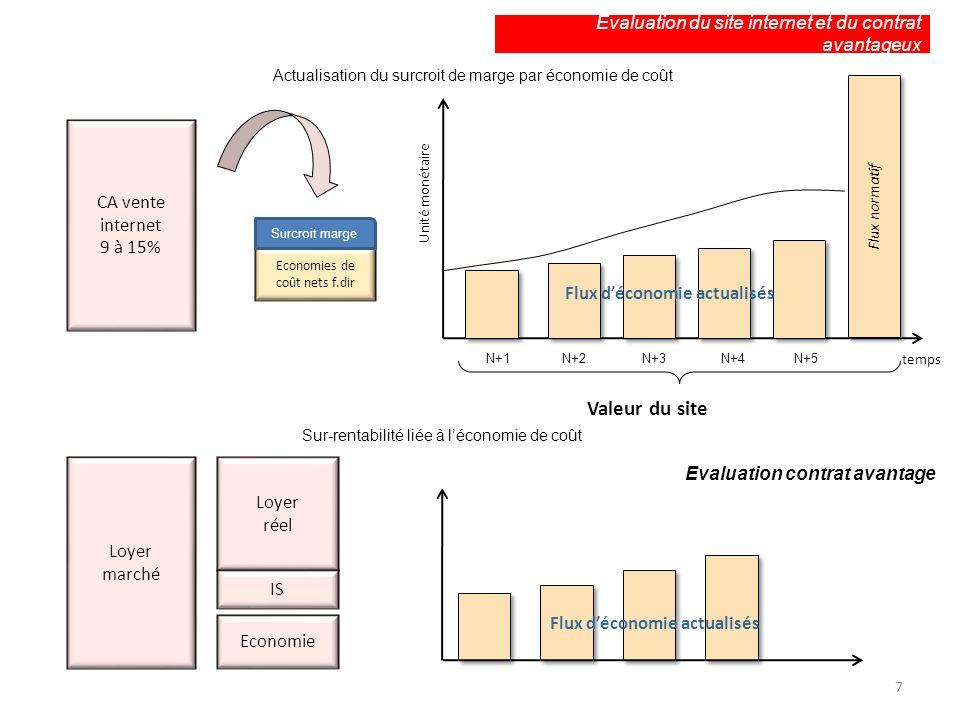 Evaluation du site internet et du contrat avantageux Actualisation du surcroit de marge par économie de coût CA vente internet 9 à 15% Economies de co