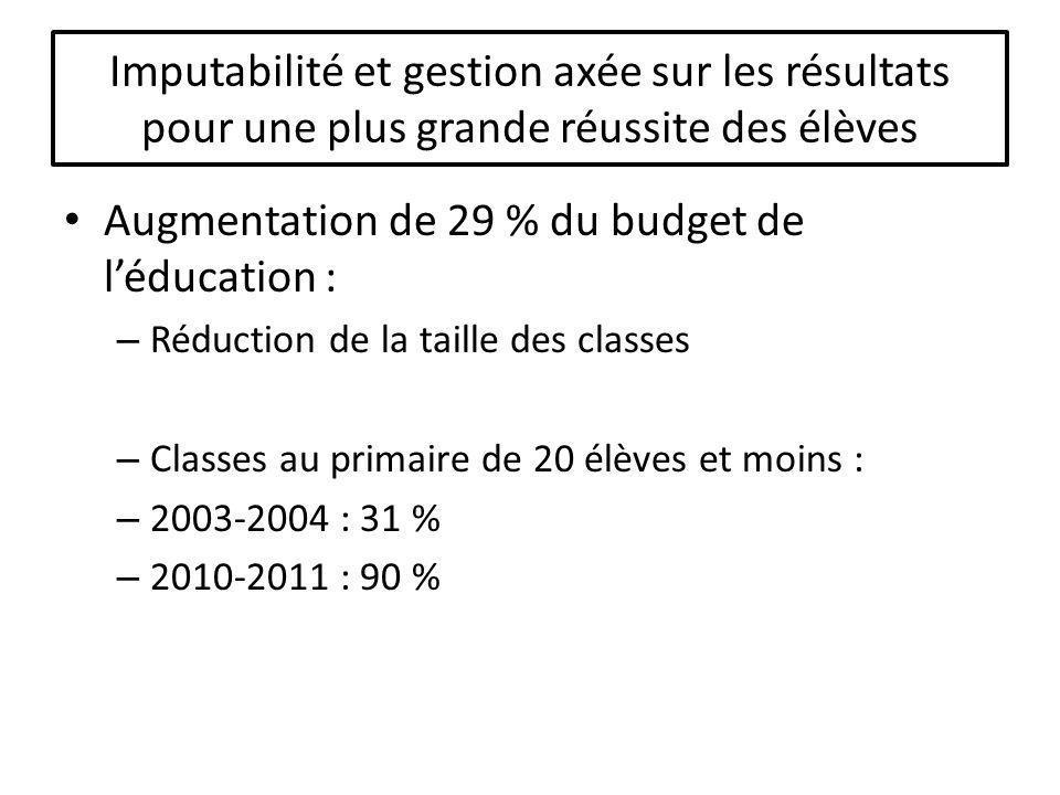 Imputabilité et gestion axée sur les résultats pour une plus grande réussite des élèves Augmentation de 29 % du budget de léducation : – Réduction de la taille des classes – Classes au primaire de 20 élèves et moins : – 2003-2004 : 31 % – 2010-2011 : 90 %