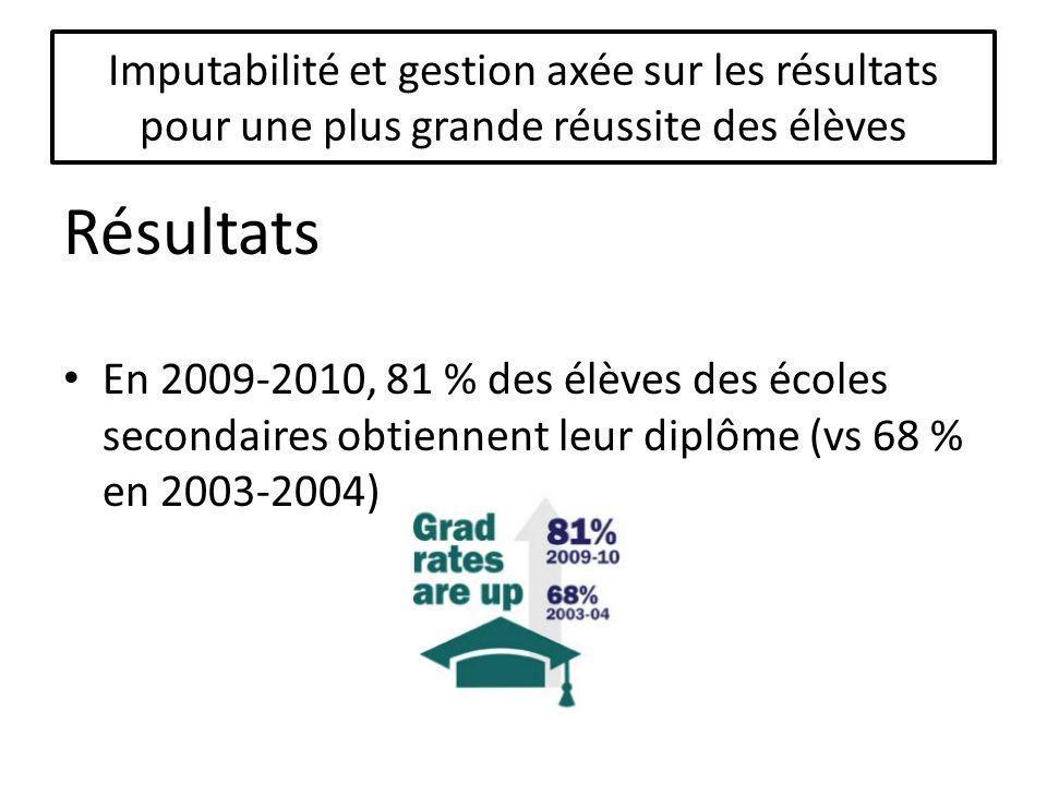Résultats En 2009-2010, 81 % des élèves des écoles secondaires obtiennent leur diplôme (vs 68 % en 2003-2004)
