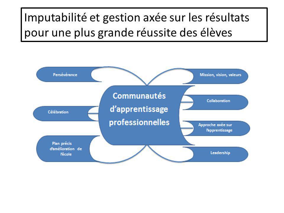 Plan stratégique Valeurs Supervision Accompagnement Équipe Analyse des résultats Recherche de solutions