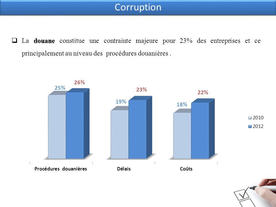 Corruption douane La douane constitue une contrainte majeure pour 23% des entreprises et ce principalement au niveau des procédures douanières.