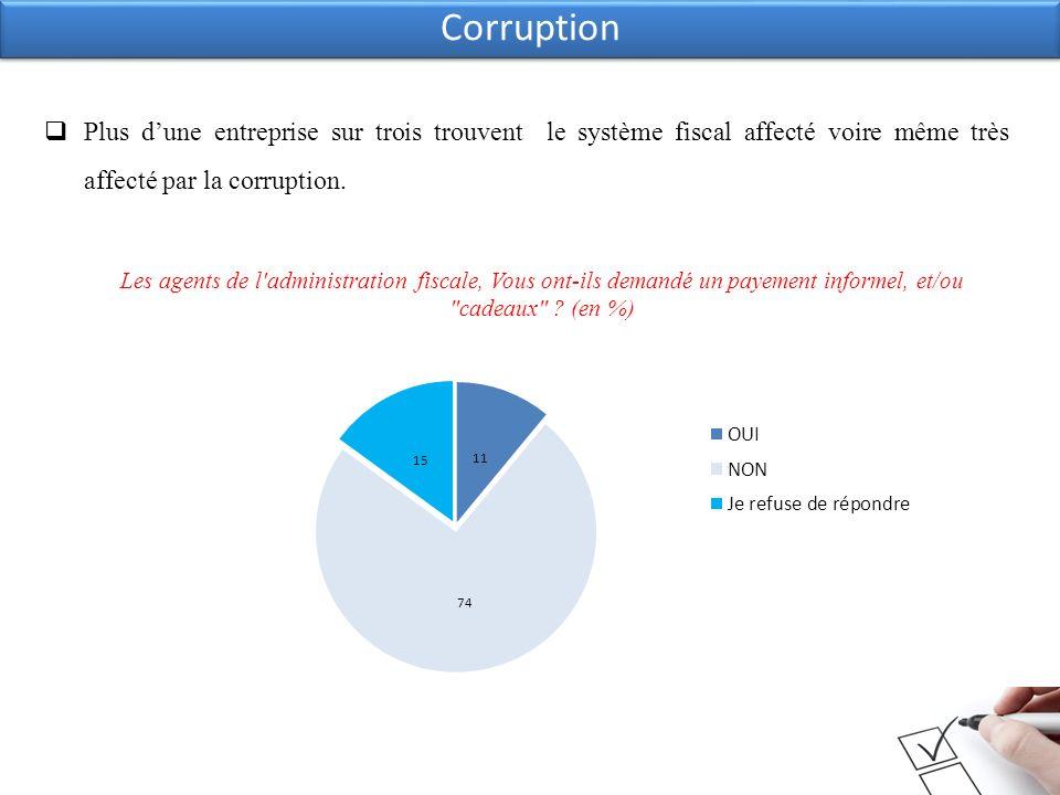 Corruption Les agents de l administration fiscale, Vous ont-ils demandé un payement informel, et/ou cadeaux .