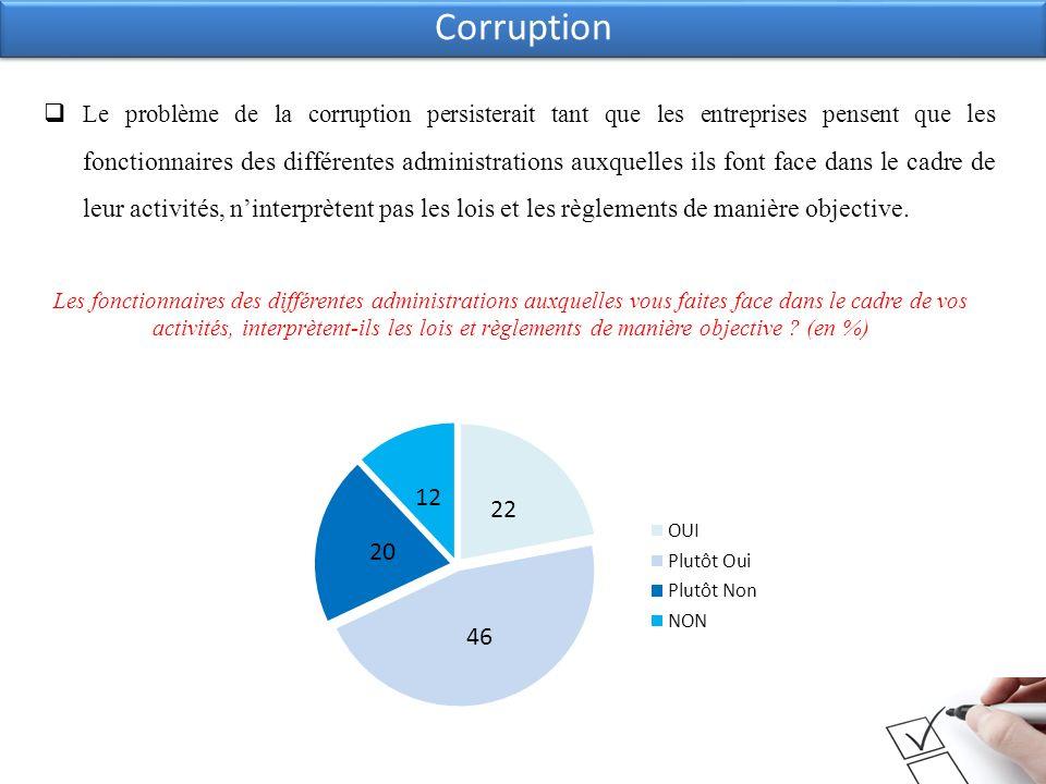 Corruption Les fonctionnaires des différentes administrations auxquelles vous faites face dans le cadre de vos activités, interprètent-ils les lois et