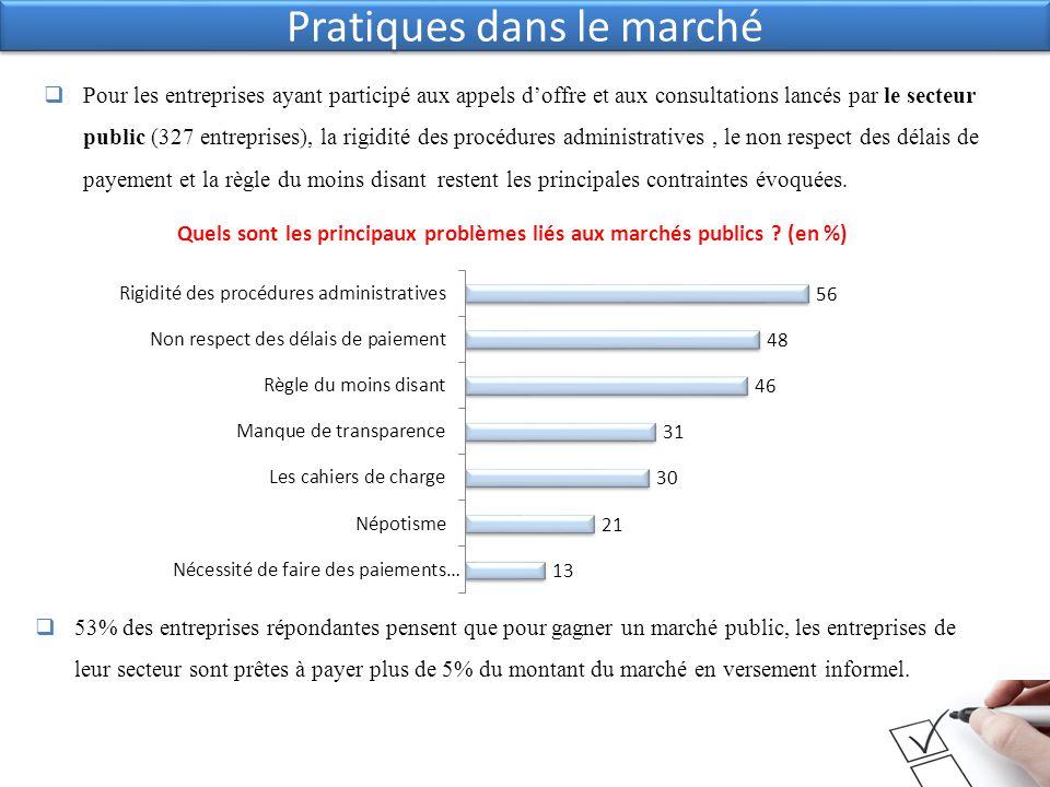 Pratiques dans le marché Pour les entreprises ayant participé aux appels doffre et aux consultations lancés par le secteur public (327 entreprises), l