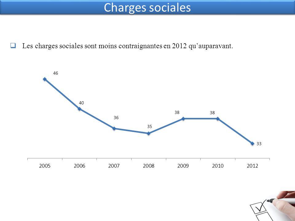 Charges sociales Les charges sociales sont moins contraignantes en 2012 quauparavant.