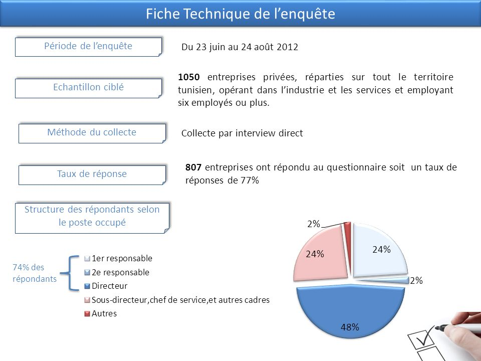 Fiche Technique de lenquête Période de lenquête Du 23 juin au 24 août 2012 Echantillon ciblé 1050 entreprises privées, réparties sur tout le territoire tunisien, opérant dans lindustrie et les services et employant six employés ou plus.