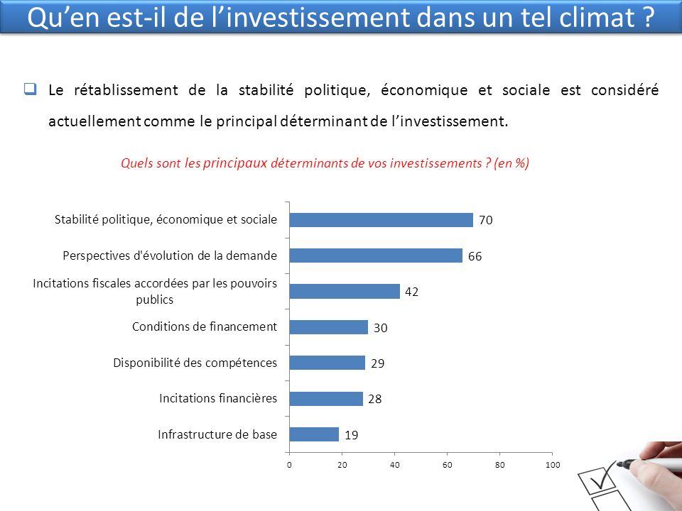 Quen est-il de linvestissement dans un tel climat ? Le rétablissement de la stabilité politique, économique et sociale est considéré actuellement comm