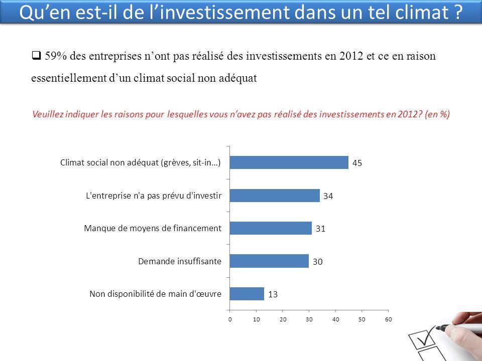 Quen est-il de linvestissement dans un tel climat ? 59% des entreprises nont pas réalisé des investissements en 2012 et ce en raison essentiellement d