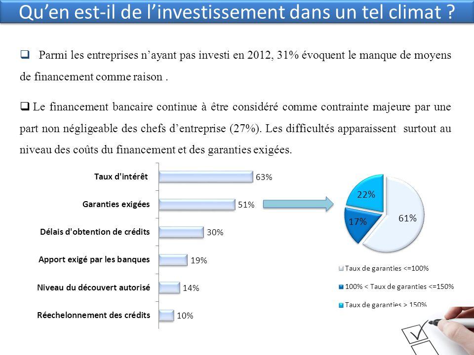 Quen est-il de linvestissement dans un tel climat ? Parmi les entreprises nayant pas investi en 2012, 31% évoquent le manque de moyens de financement