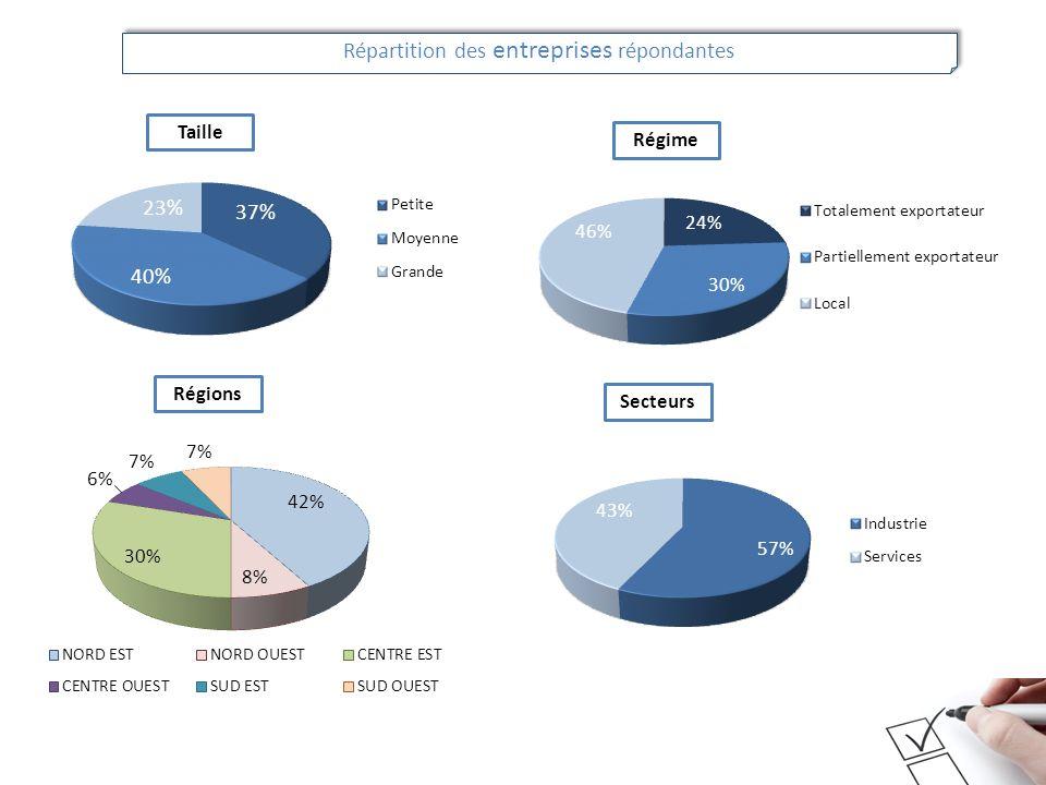 Répartition des entreprises répondantes Taille Régime Régions Secteurs