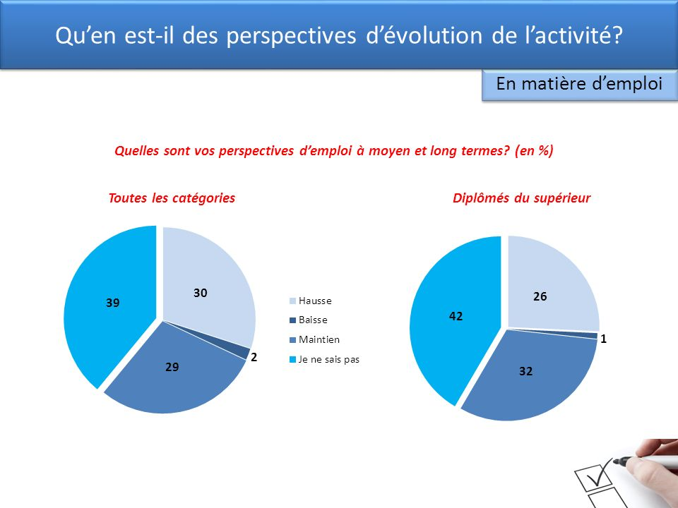 Toutes les catégoriesDiplômés du supérieur En matière demploi Quen est-il des perspectives dévolution de lactivité? Quelles sont vos perspectives demp