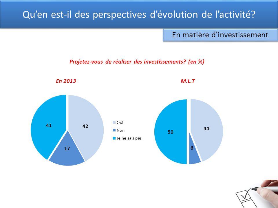 En 2013M.L.T En matière dinvestissement Quen est-il des perspectives dévolution de lactivité? Projetez-vous de réaliser des investissements? (en %)