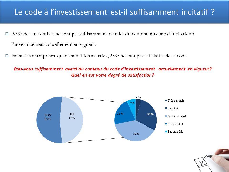 Le code à linvestissement est-il suffisamment incitatif ? 53% des entreprises ne sont pas suffisamment averties du contenu du code dincitation à linve