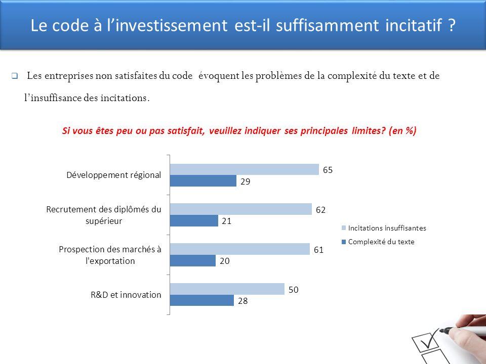 Le code à linvestissement est-il suffisamment incitatif ? Les entreprises non satisfaites du code évoquent les problèmes de la complexité du texte et