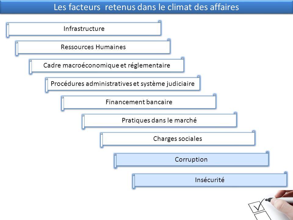 Les facteurs retenus dans le climat des affaires Infrastructure Ressources Humaines Cadre macroéconomique et réglementaire Procédures administratives et système judiciaire Pratiques dans le marché Charges sociales Corruption Insécurité Financement bancaire