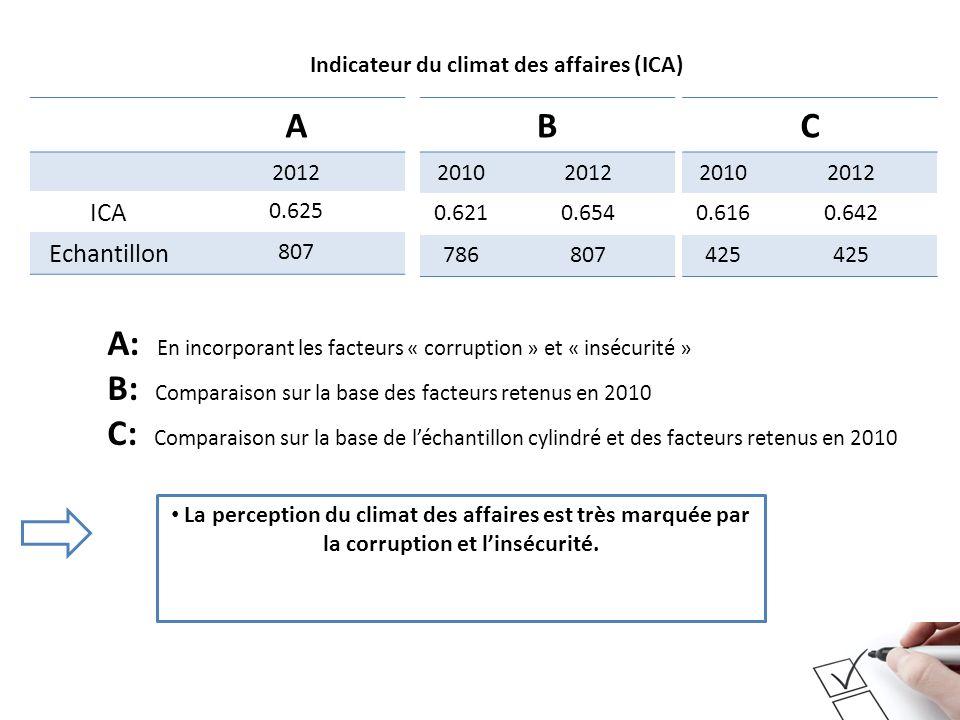 La perception du climat des affaires est très marquée par la corruption et linsécurité. A 2012 ICA 0.625 Echantillon 807 B 20102012 0.6210.654 786807