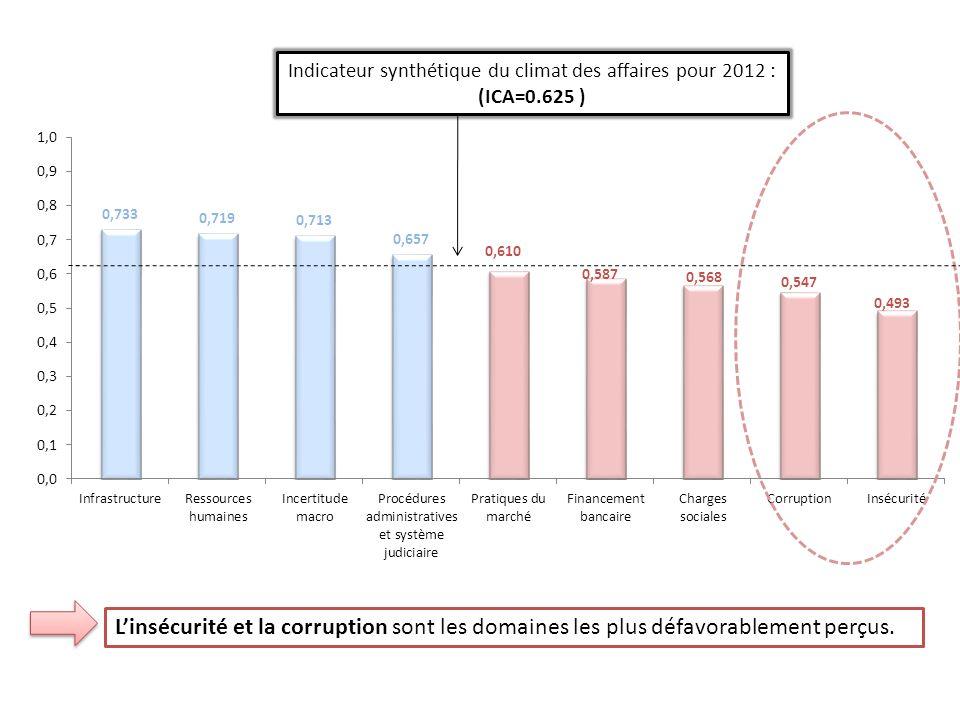 Indicateur synthétique du climat des affaires pour 2012 : (ICA=0.625 ) Linsécurité et la corruption sont les domaines les plus défavorablement perçus.