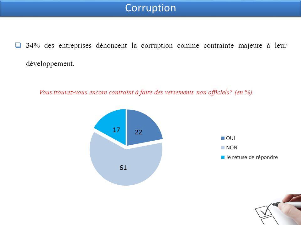 34% des entreprises dénoncent la corruption comme contrainte majeure à leur développement. Corruption Vous trouvez-vous encore contraint à faire des v