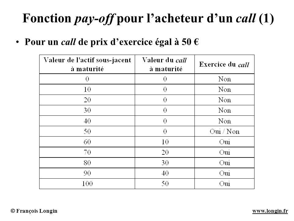 François Longin www.longin.frwww.longin.fr Fonction pay-off pour lacheteur dun call (1) Pour un call de prix dexercice égal à 50