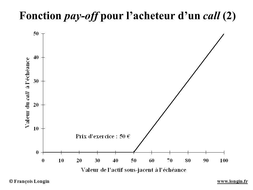 François Longin www.longin.frwww.longin.fr Fonction pay-off pour lacheteur dun call (2)