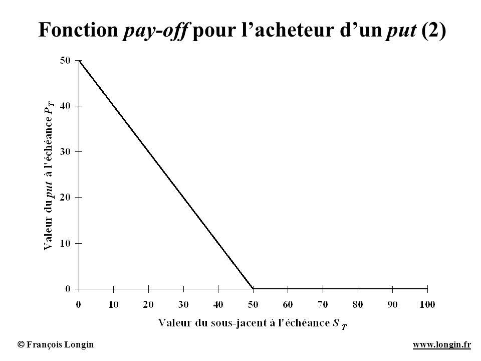 François Longin www.longin.frwww.longin.fr Fonction pay-off pour lacheteur dun put (2)