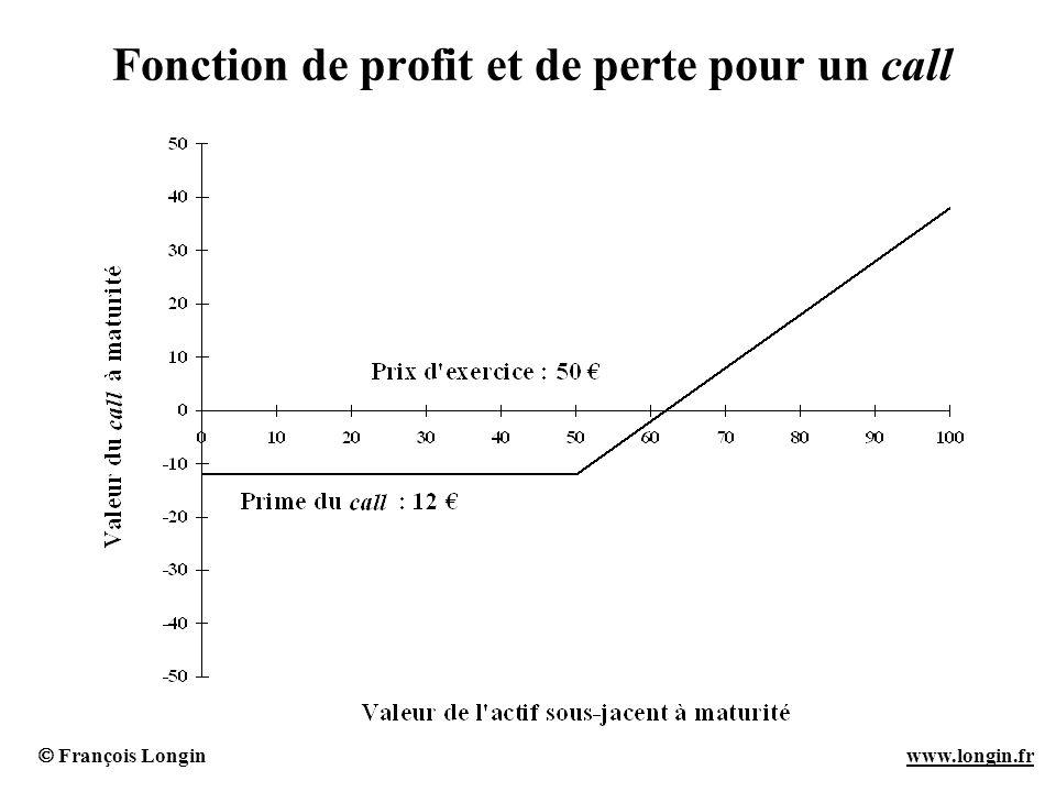 François Longin www.longin.frwww.longin.fr Fonction de profit et de perte pour un call