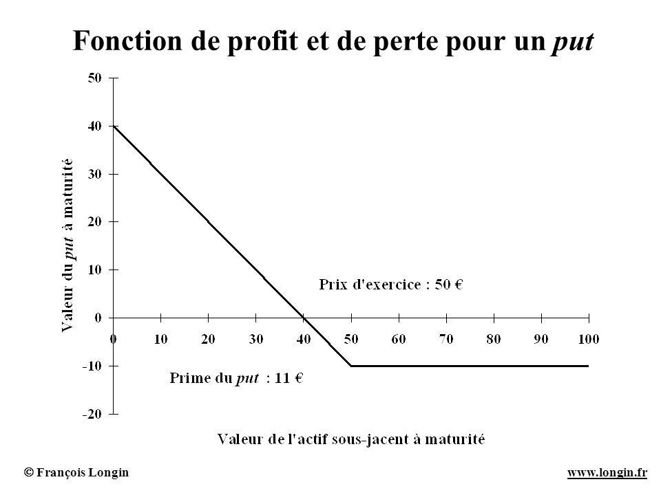 François Longin www.longin.frwww.longin.fr Fonction de profit et de perte pour un put