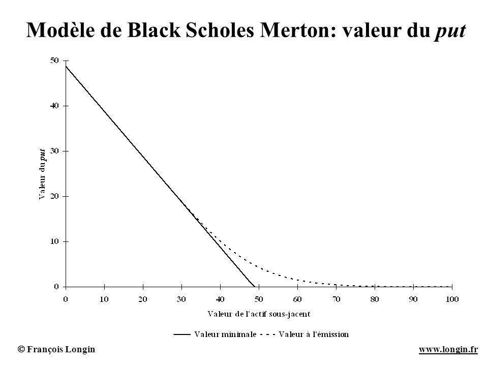 François Longin www.longin.frwww.longin.fr Modèle de Black Scholes Merton: valeur du put