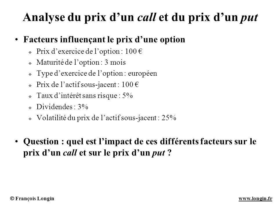 François Longin www.longin.frwww.longin.fr Analyse du prix dun call et du prix dun put Facteurs influençant le prix dune option Prix dexercice de lopt