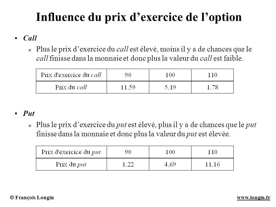 François Longin www.longin.frwww.longin.fr Influence du prix dexercice de loption Call Plus le prix dexercice du call est élevé, moins il y a de chanc