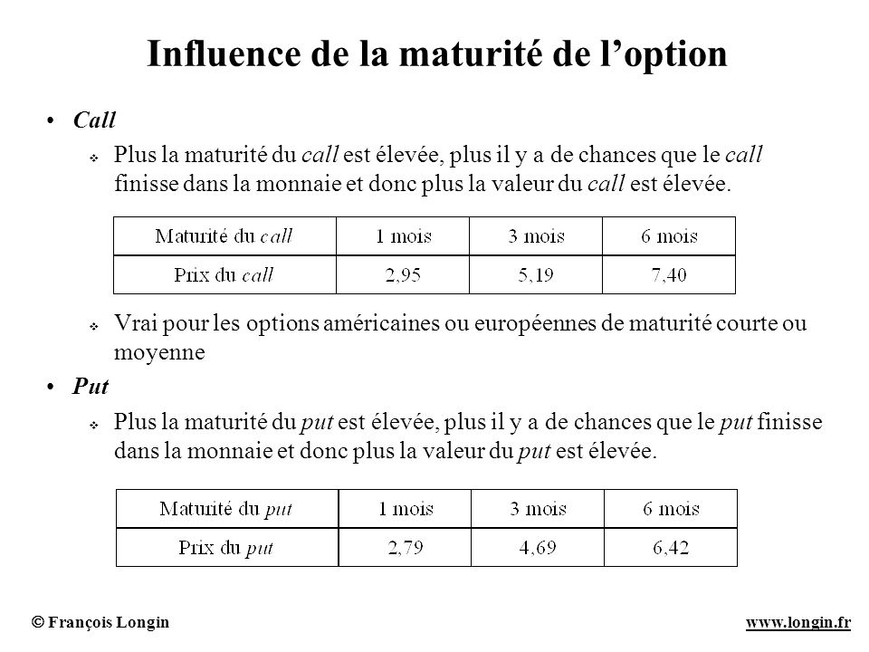 François Longin www.longin.frwww.longin.fr Influence de la maturité de loption Call Plus la maturité du call est élevée, plus il y a de chances que le