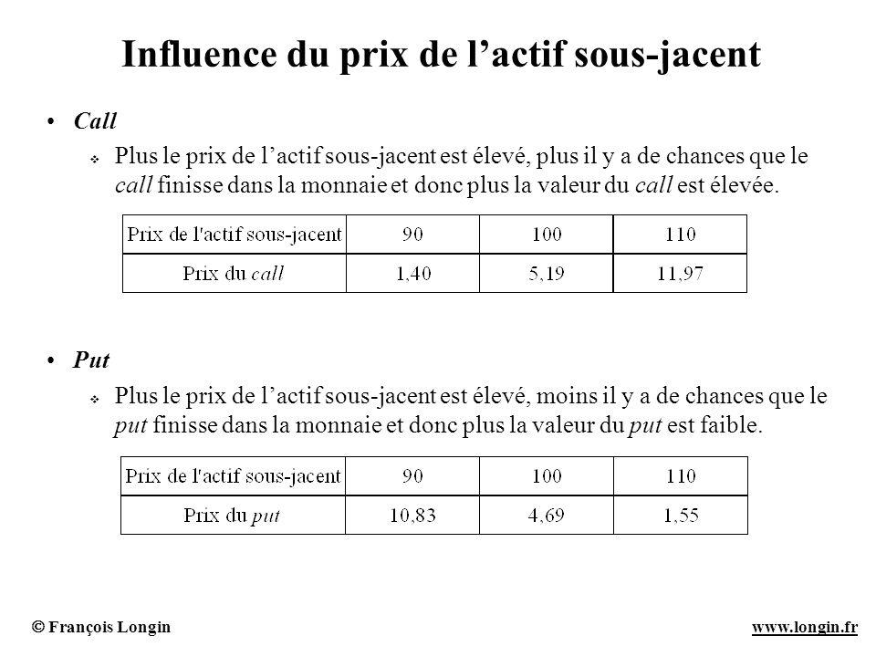 François Longin www.longin.frwww.longin.fr Influence du prix de lactif sous-jacent Call Plus le prix de lactif sous-jacent est élevé, plus il y a de c