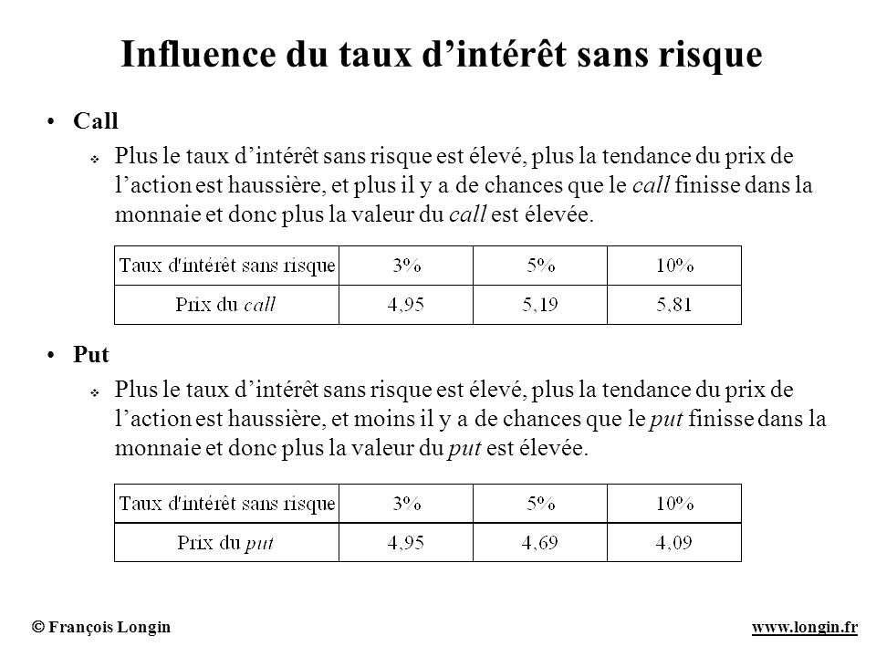 François Longin www.longin.frwww.longin.fr Influence du taux dintérêt sans risque Call Plus le taux dintérêt sans risque est élevé, plus la tendance d