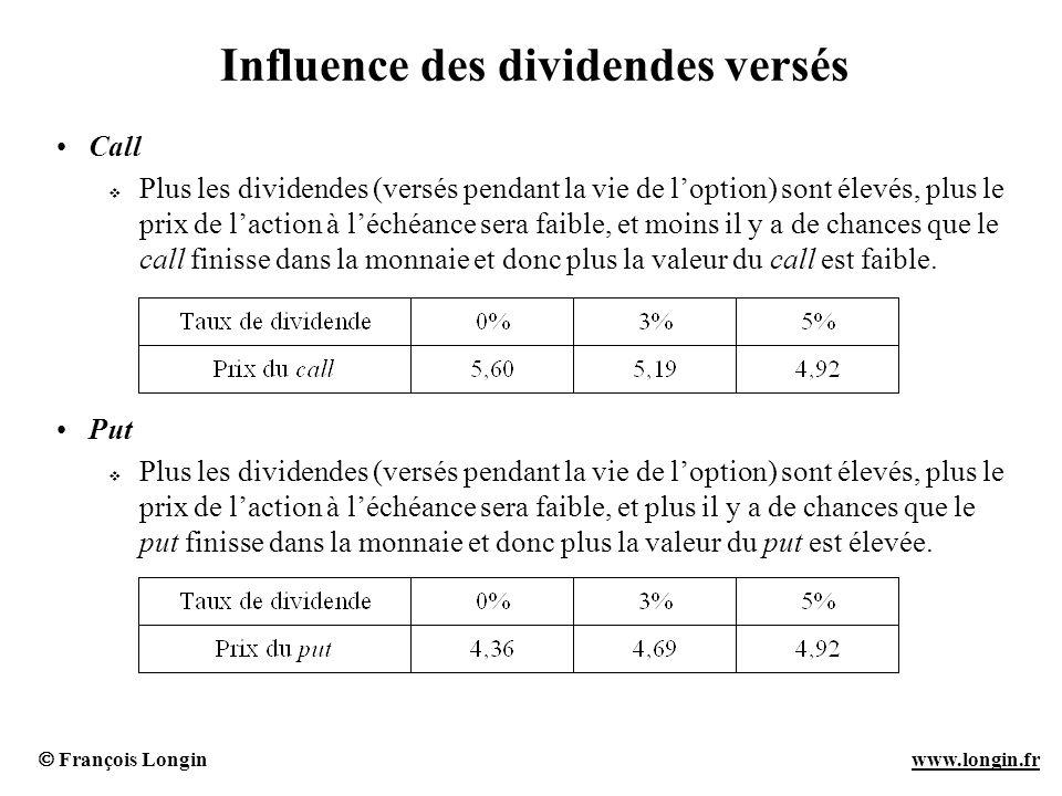 François Longin www.longin.frwww.longin.fr Influence des dividendes versés Call Plus les dividendes (versés pendant la vie de loption) sont élevés, pl