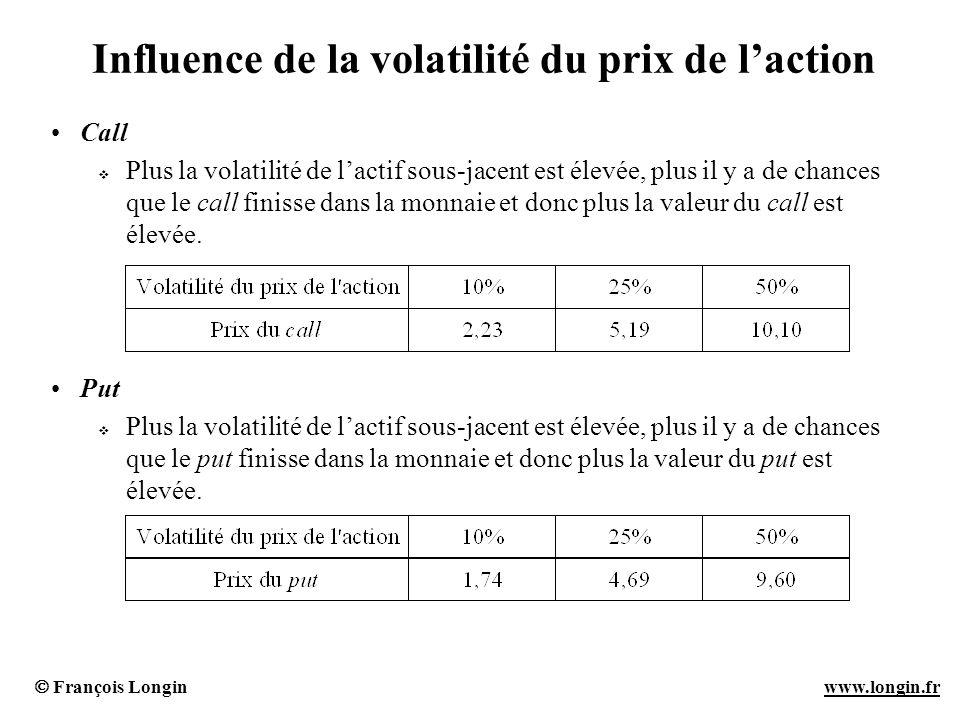 François Longin www.longin.frwww.longin.fr Influence de la volatilité du prix de laction Call Plus la volatilité de lactif sous-jacent est élevée, plu
