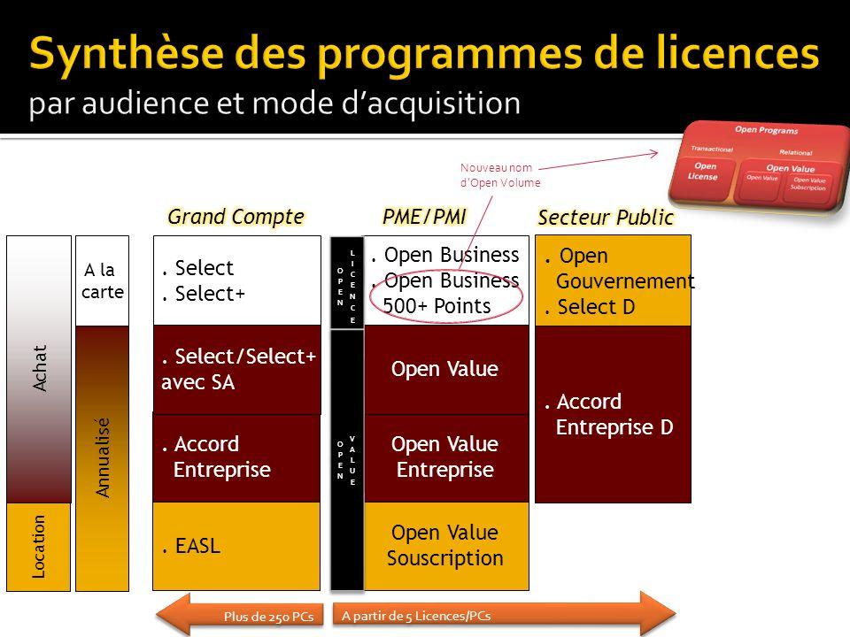 . EASL Open Value Souscription. Accord Entreprise Open Value Entreprise. Select/Select+ avec SA Open Value. Select. Select+. Open Business 500+ Points