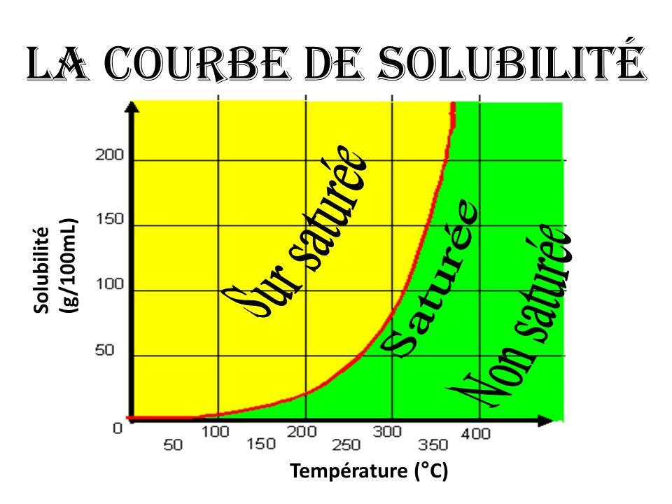 La courbe de solubilité Température (°C) Solubilité (g/100mL)