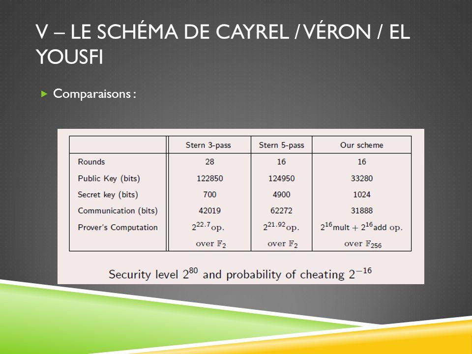 V – LE SCHÉMA DE CAYREL / VÉRON / EL YOUSFI Comparaisons :