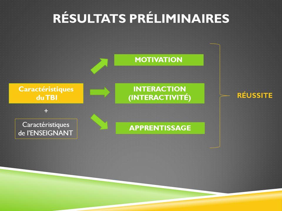 RÉSULTATS PRÉLIMINAIRES Caractéristiques du TBI APPRENTISSAGE INTERACTION (INTERACTIVITÉ) MOTIVATION RÉUSSITE Caractéristiques de lENSEIGNANT +