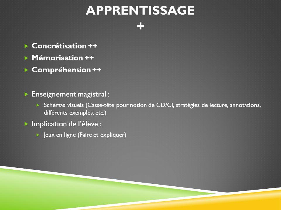 APPRENTISSAGE + Concrétisation ++ Mémorisation ++ Compréhension ++ Enseignement magistral : Schémas visuels (Casse-tête pour notion de CD/CI, stratégi