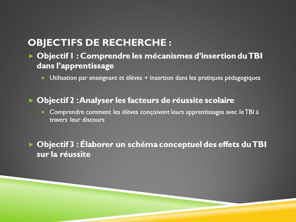 OBJECTIFS DE RECHERCHE : Objectif 1 : Comprendre les mécanismes dinsertion du TBI dans lapprentissage Utilisation par enseignant et élèves + insertion