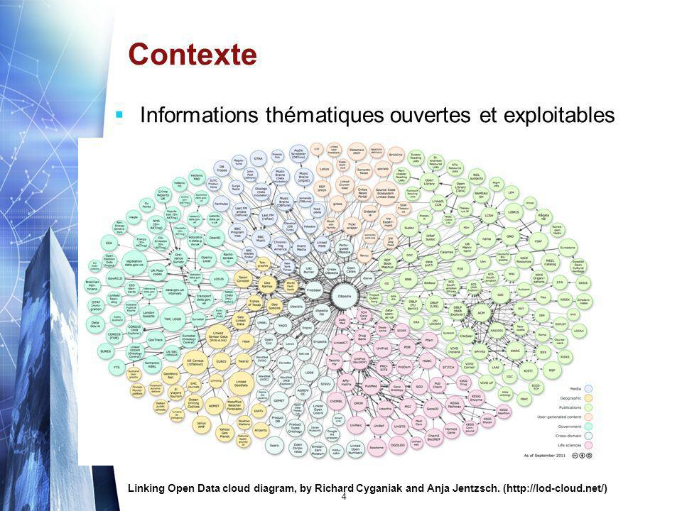 Contexte Linking Open Data cloud diagram, by Richard Cyganiak and Anja Jentzsch. (http://lod-cloud.net/) Informations thématiques ouvertes et exploita