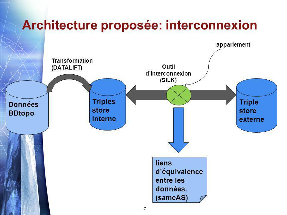 Architecture proposée: interconnexion Données BDtopo Triples store interne Triple store externe Transformation (DATALIFT) liens déquivalence entre les données.