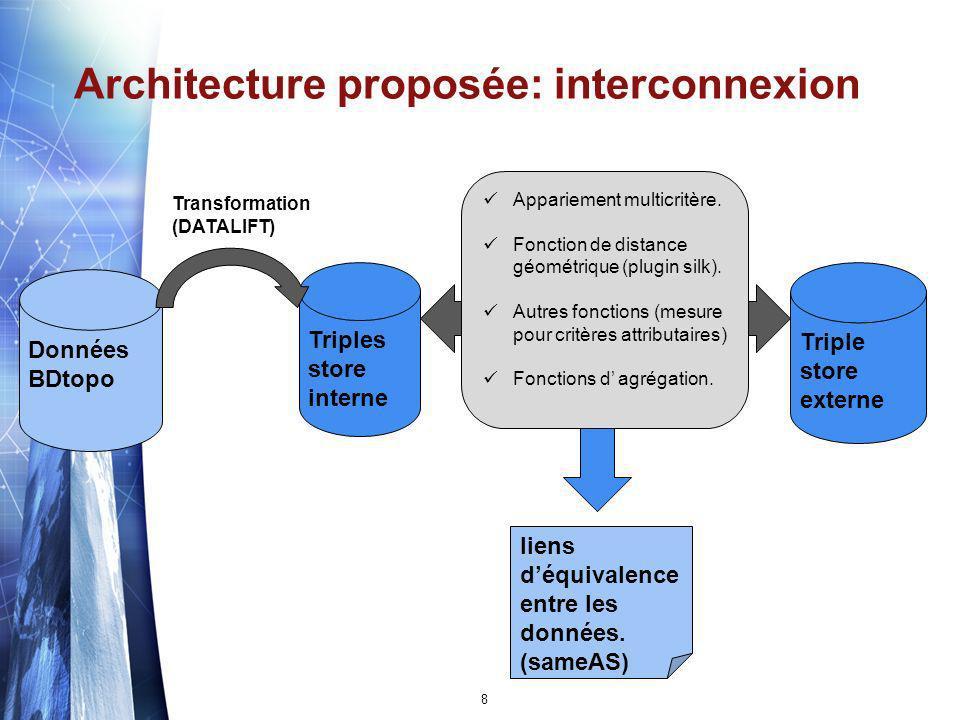 Architecture proposée: Visualisation Données BDtopo Triples store interne Triple store externe liens Outil de visualisation GeoServer 9