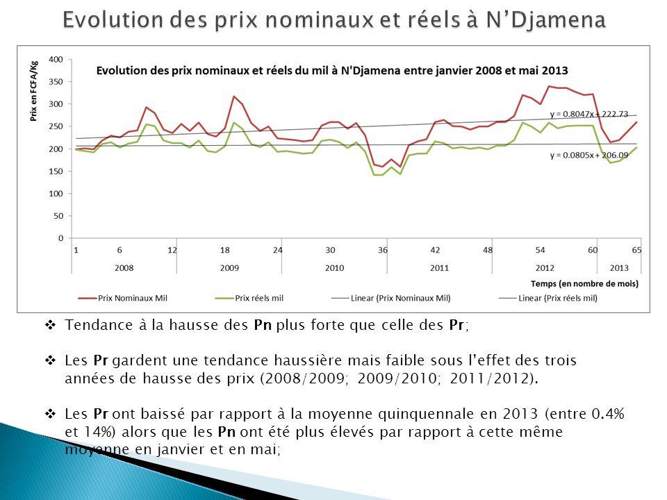 Tendance à la hausse des Pn plus forte que celle des Pr; Les Pr gardent une tendance haussière mais faible sous leffet des trois années de hausse des prix (2008/2009; 2009/2010; 2011/2012).
