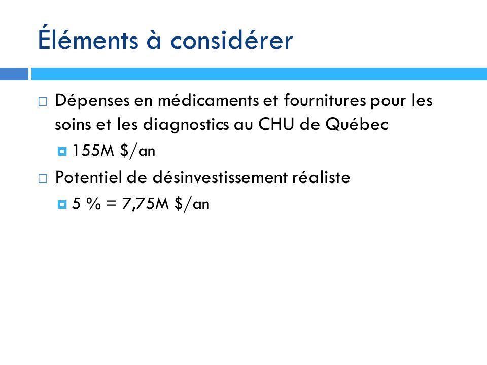 Éléments à considérer Dépenses en médicaments et fournitures pour les soins et les diagnostics au CHU de Québec 155M $/an Potentiel de désinvestisseme