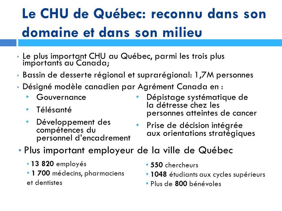 Le CHU de Québec: reconnu dans son domaine et dans son milieu Le plus important CHU au Québec, parmi les trois plus importants au Canada; Bassin de de