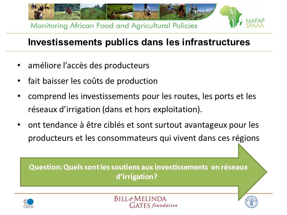 Investissements publics dans les infrastructures améliore laccès des producteurs fait baisser les coûts de production comprend les investissements pour les routes, les ports et les réseaux dirrigation (dans et hors exploitation).